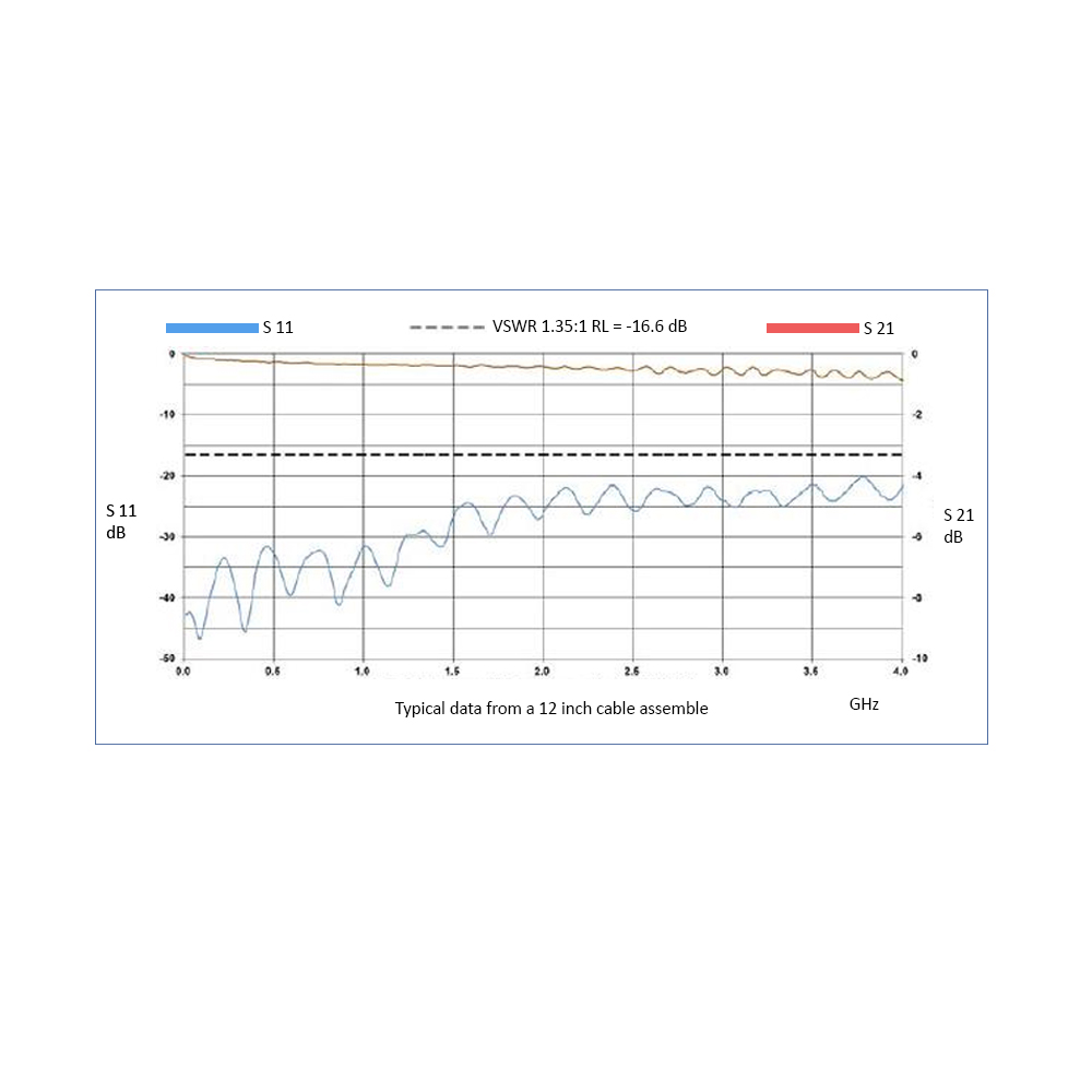 N Male to SMA Male, 5.8 GHz, LMR-240-UF Coax and RoHS