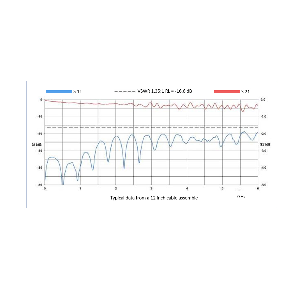 N Male to TNC Male, 5.8 GHz, LMR-400-UF Coax and RoHS