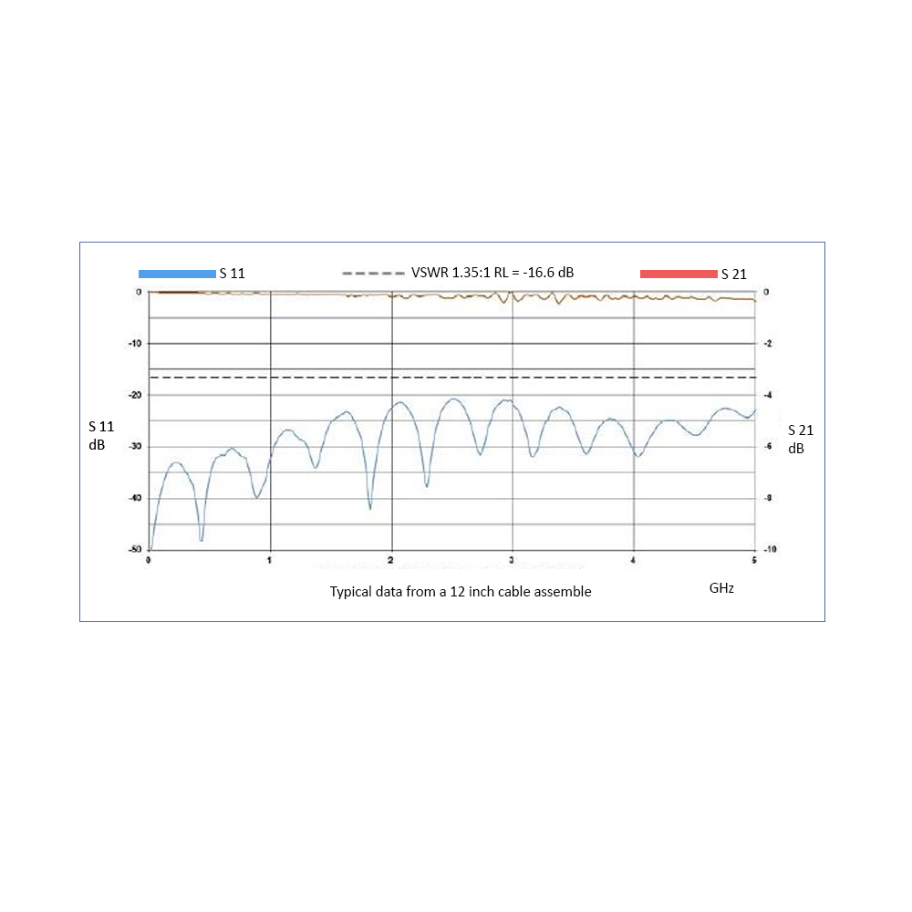 SMA Male to TNC Male, 5.8 GHz, LMR-400 Coax and RoHS
