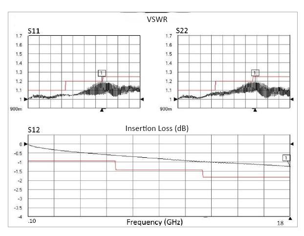 SMA Female to SMA Male, 26.5 GHz, Composite OM-195TC Coax and RoHS