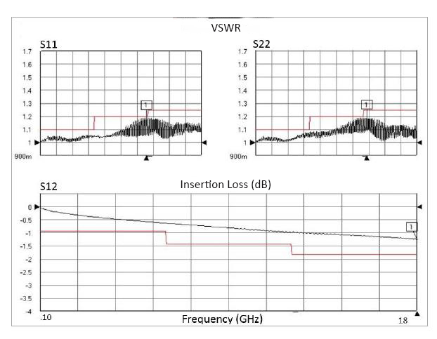 SMA Male to SMA Female, 26.5 GHz,  OM-195TC Coax and RoHS