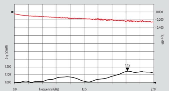 SMA 27 GHz, 0.012″ Accept Pin Diameter, Short Thread-In Female Connector