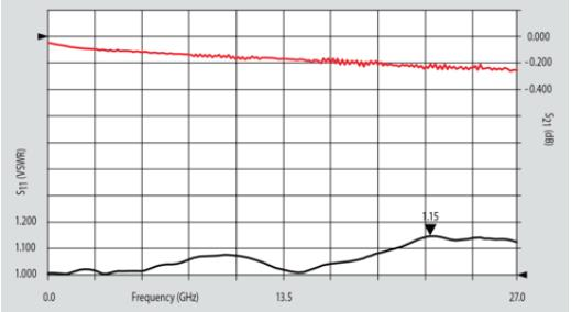 SMA 27 GHz, 0.02″ Accept Pin Diameter, Short Thread-In Female Connector