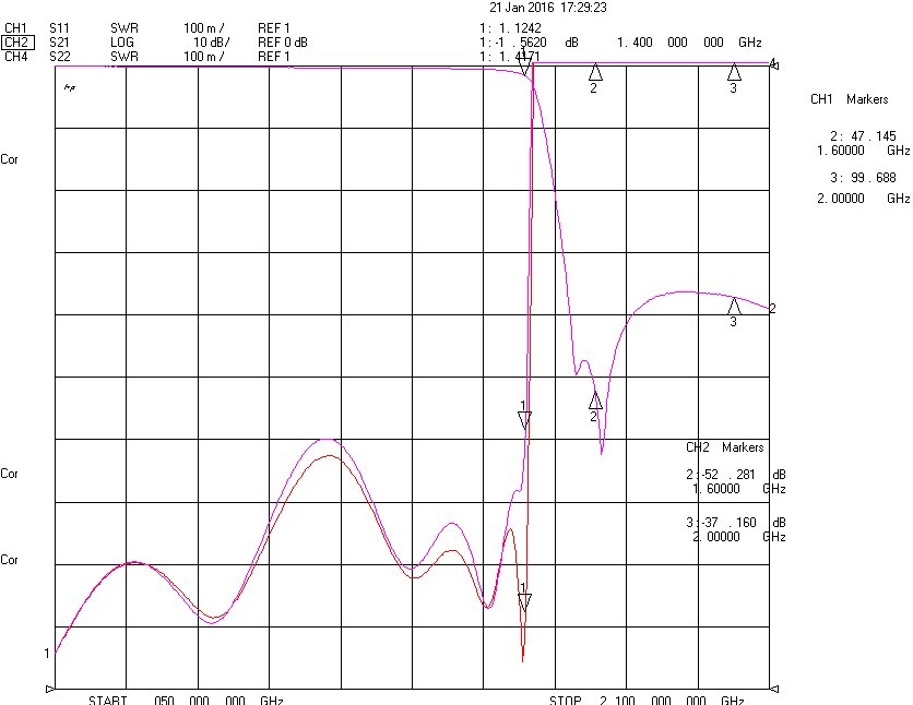 DC-1.4GHz, Rejection: ≥35dB @ 1.6~2.0GHz, Low Pass Cavity Filter OLP-14000 02